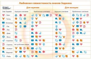 Астрологическая совместимость в любви